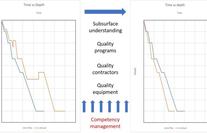 Competency Management Protust